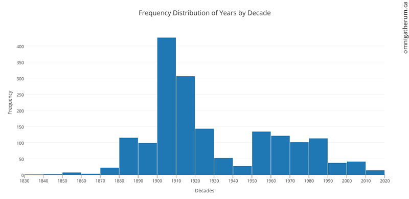 Frequency Distribution of Years by Decade - made in plot.ly