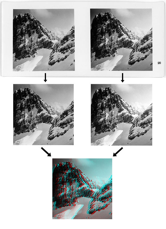 Overview of the steps of the anaglyph creation process.